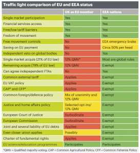 Traffic light comparison of EU and EEA status